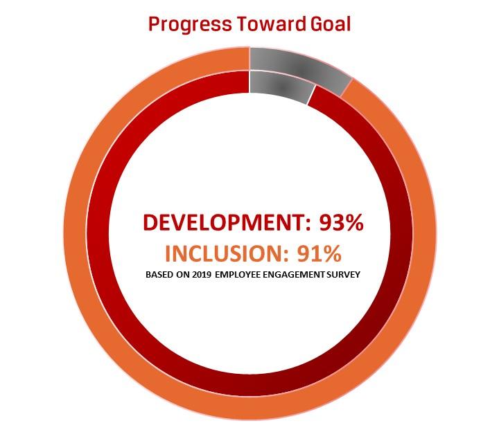 Development and Inclusion