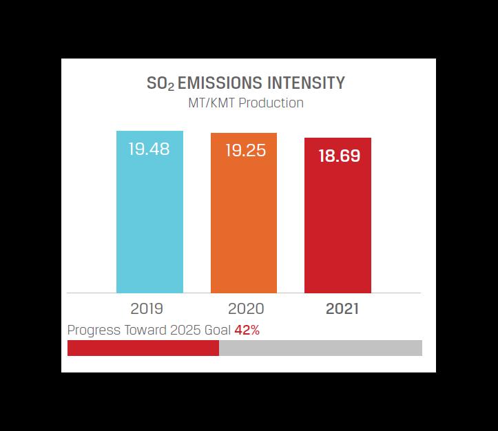 SO2 goal